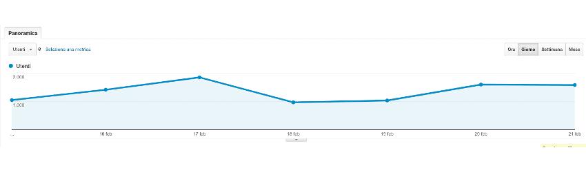 Grafico Lineare Google Analytics