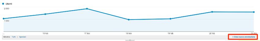 Annotatore del grafico Google Analytics