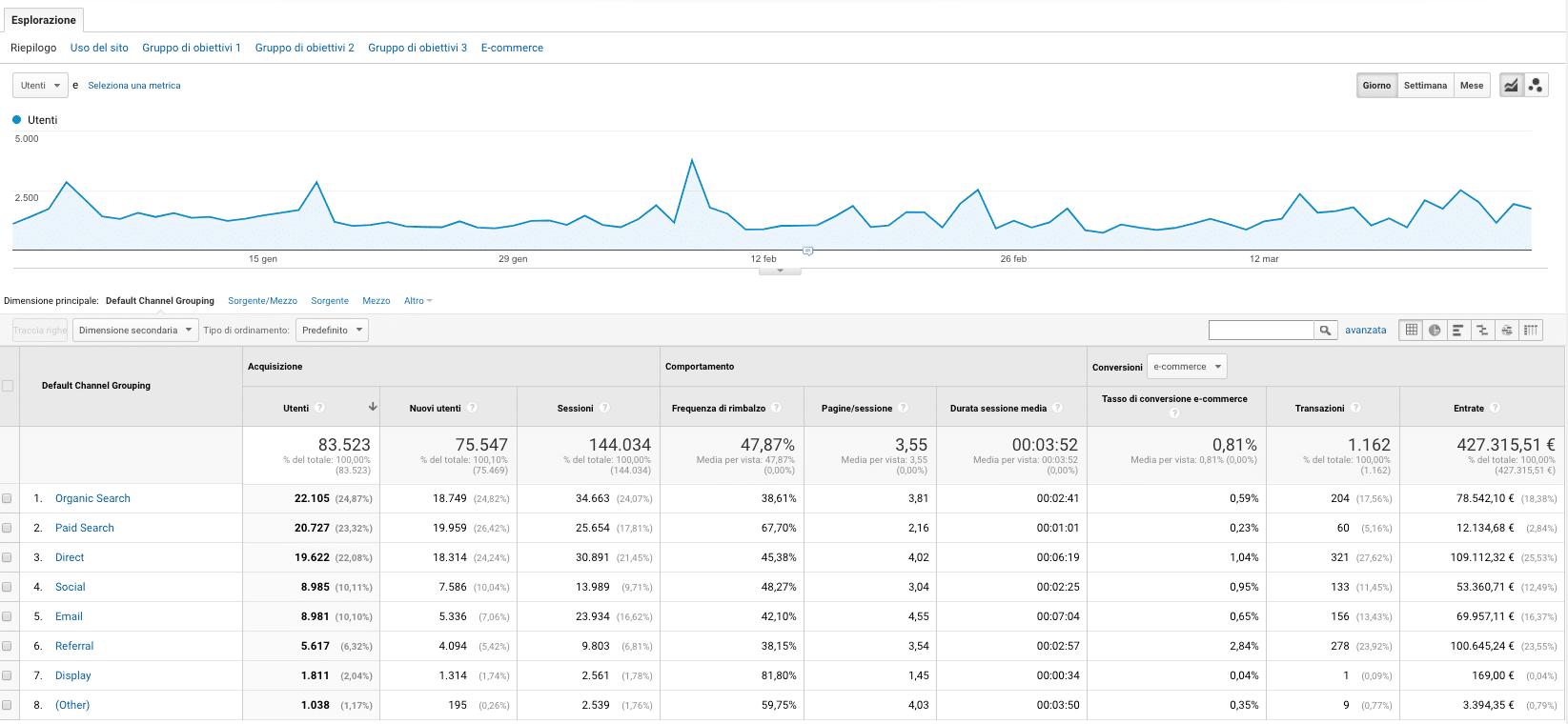 Fonti di Acquisizione Google Analytics