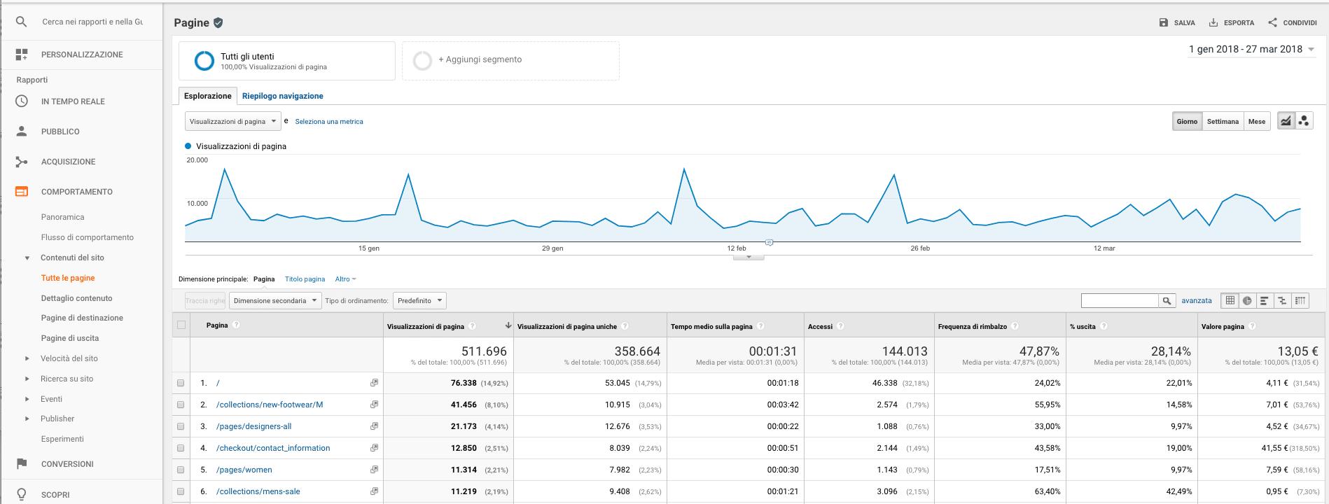 Rapporto Comportamento in Google Analytics