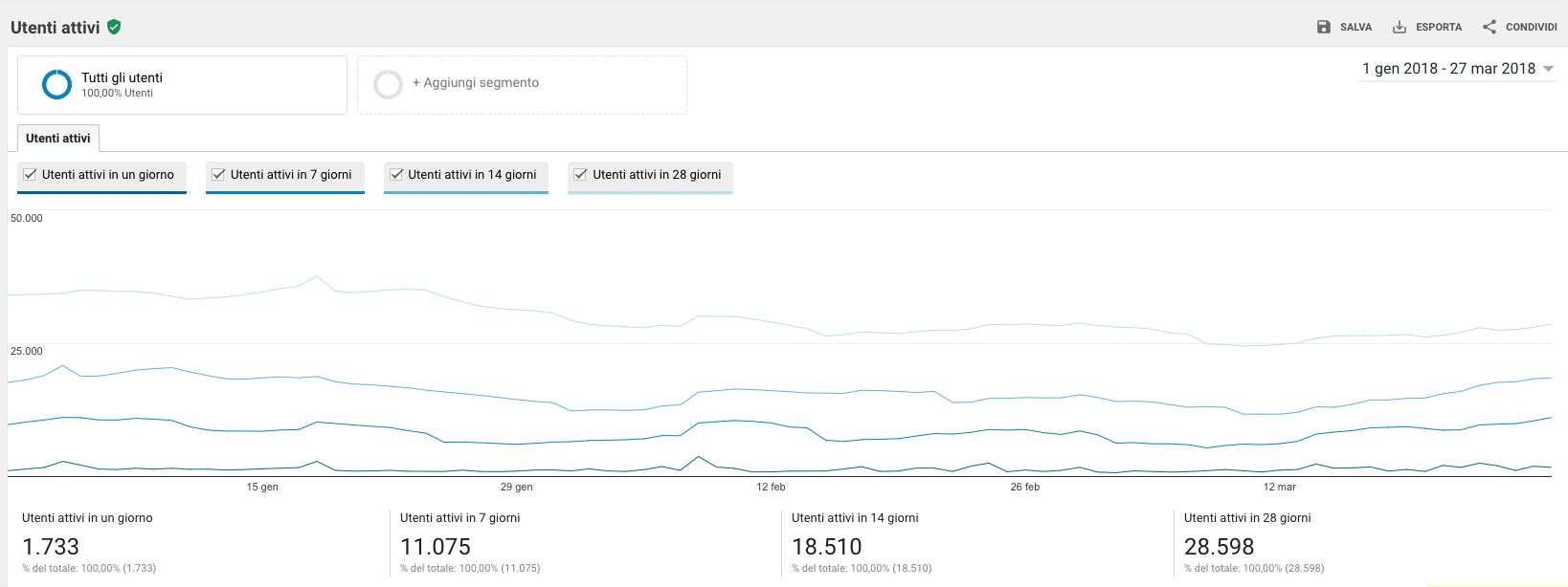 Utenti Attivi Rapporto Pubblico Google Analytics