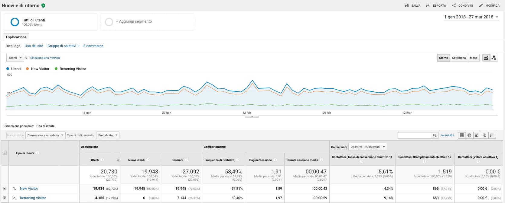 Utenti nuovi e di ritorno Google Analytics Rapporto Pubblico