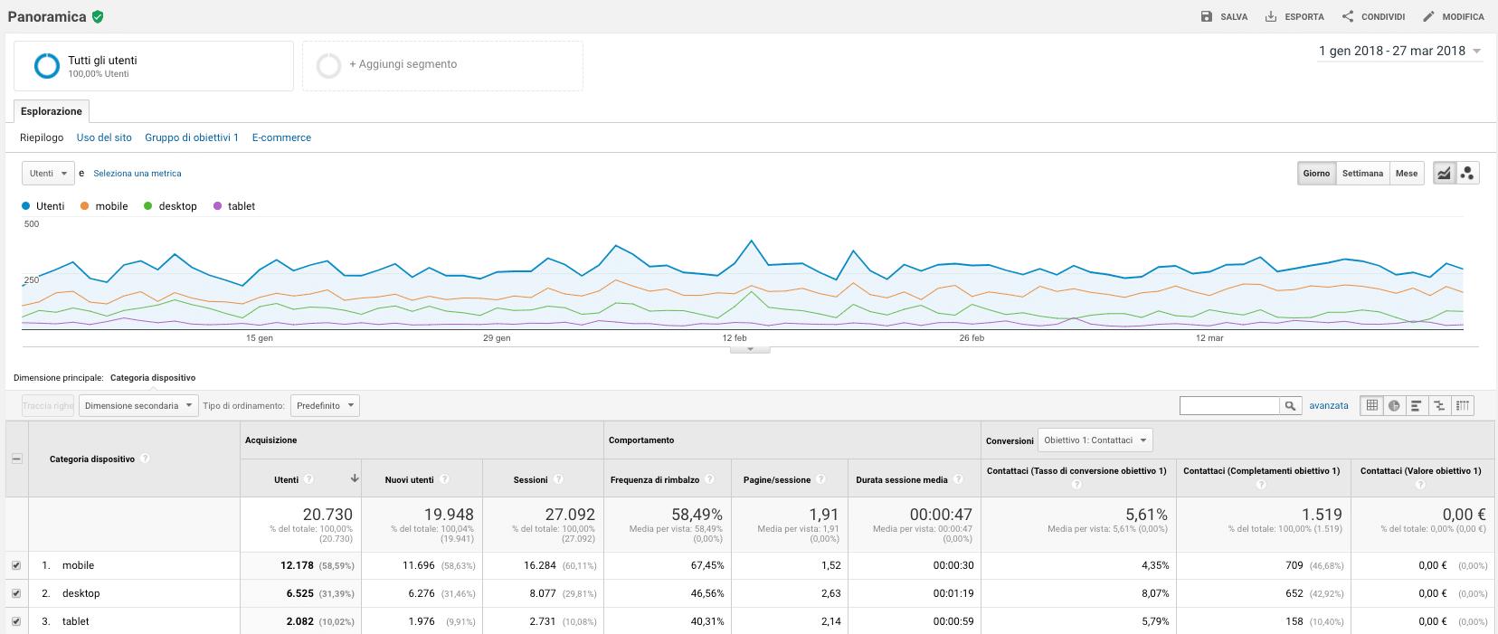 Tecnologia Rapporti Pubblico Google Analytics