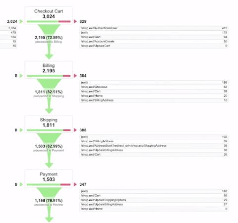 Canalizzazione Obiettivo Google Analytics