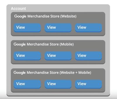 Configurazione account Google Analytics