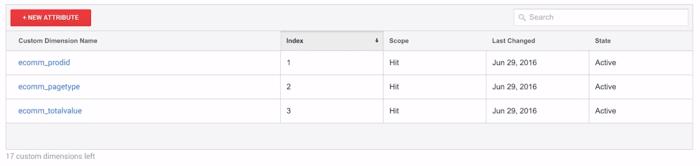 remarketing dinamico Google Analytics